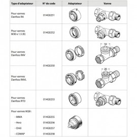Adaptateur et presse étoupe pour corps Danfoss de type RAV ou RAVL  - 014G0250 - DANFOSS