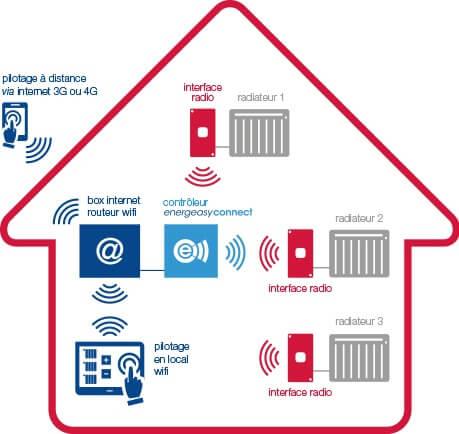 Thermostat connect pour chauffage electrique trendy - Connect leroymerlin fr ...