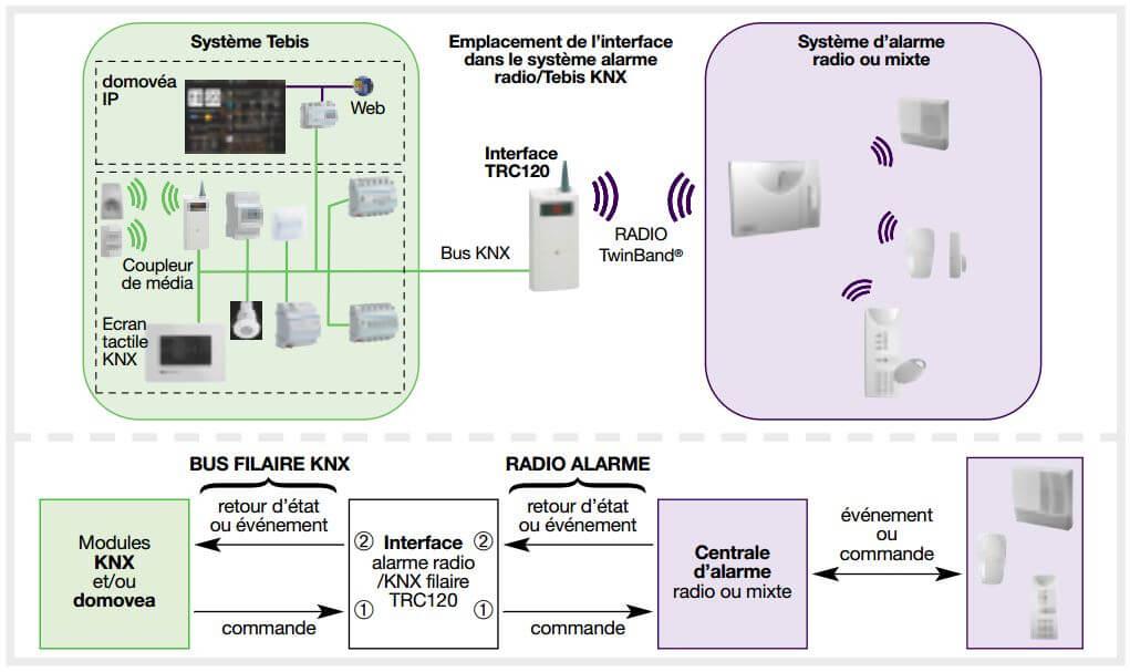 alarme logisty notice interesting visonic alarme maison agre assurances nfuap powermax pro kit. Black Bedroom Furniture Sets. Home Design Ideas